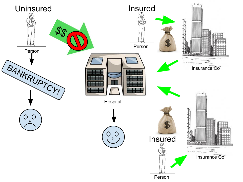 health care payment systems Why are hospital payment systems important the hospital inpatient sector  almost always consumes the greatest share of health care resources therefore,  the.