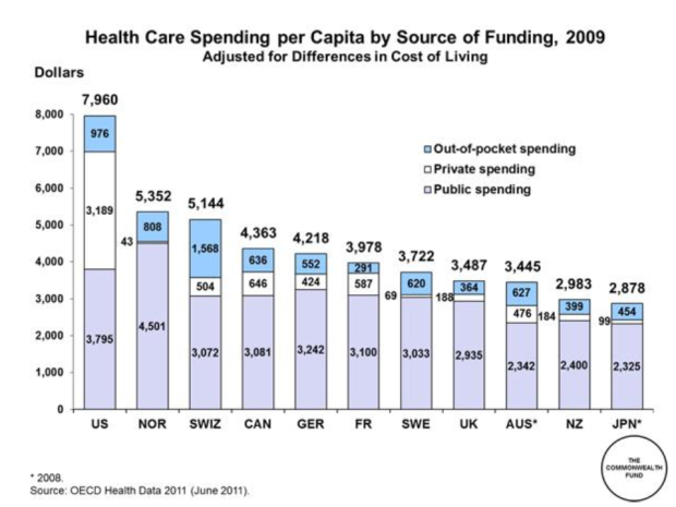 International health care spending