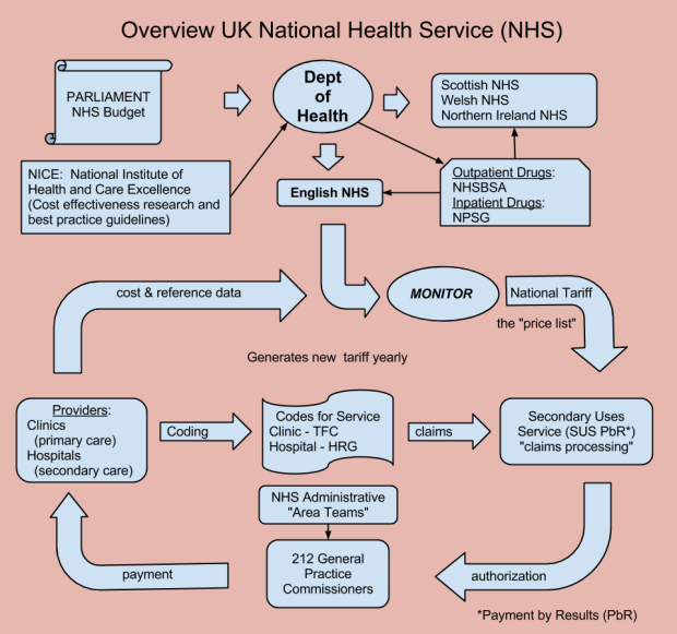 High level NHS flow diagram (5)
