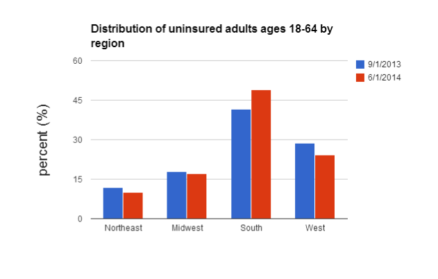 uninsured by region