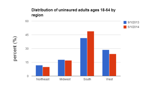 uninsured by region