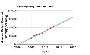 specialtydrugcost