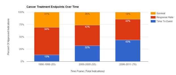 Cancer Treatment Endpoints