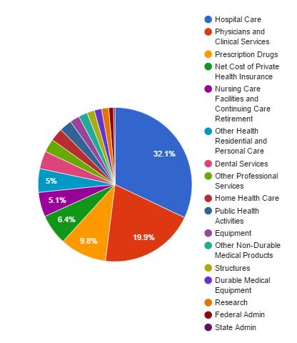 US expenditures 2014