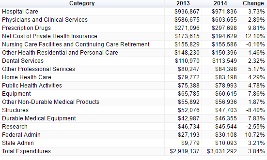 us health care expenditures sorted